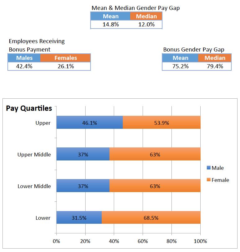 Quartile Pay